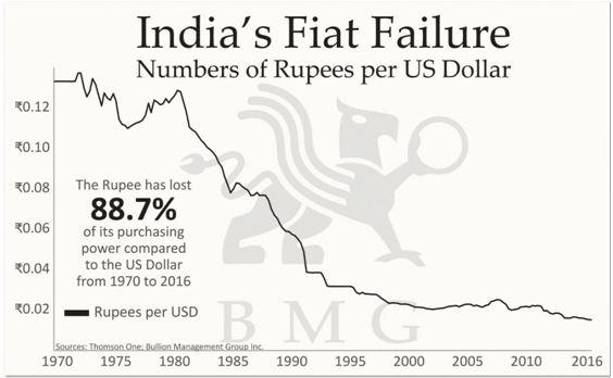 india_fiat_failure