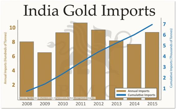 india_gold_imports