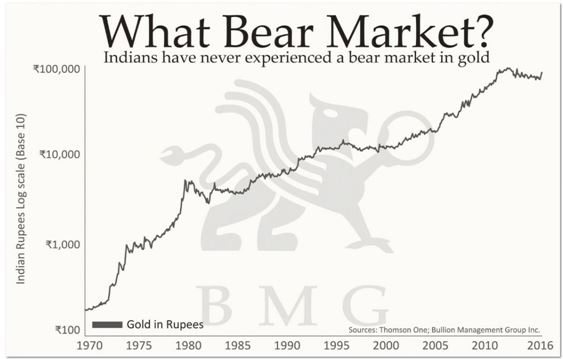 india_no_bear_market