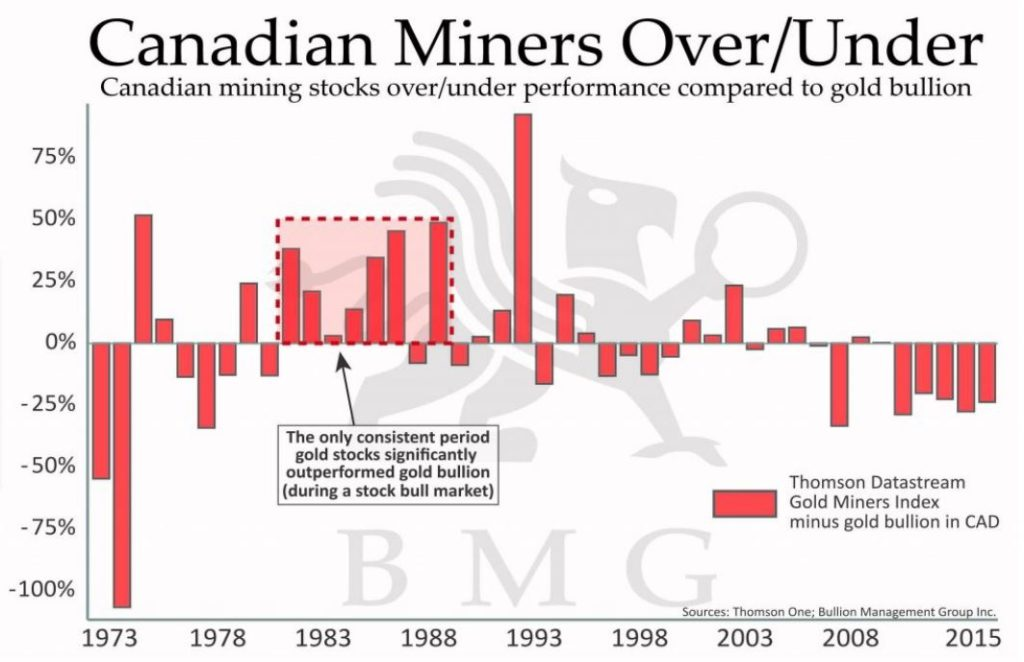 canadian-miners-over-under