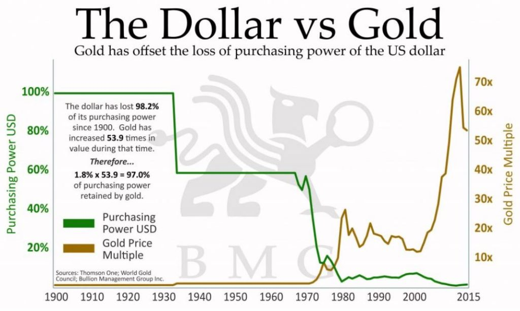 Gold v s dollar segwit2x countdown current exchange rate gold xau to us dollar usd including currency converter buying selling rate and historical conversion chart sciox Image collections