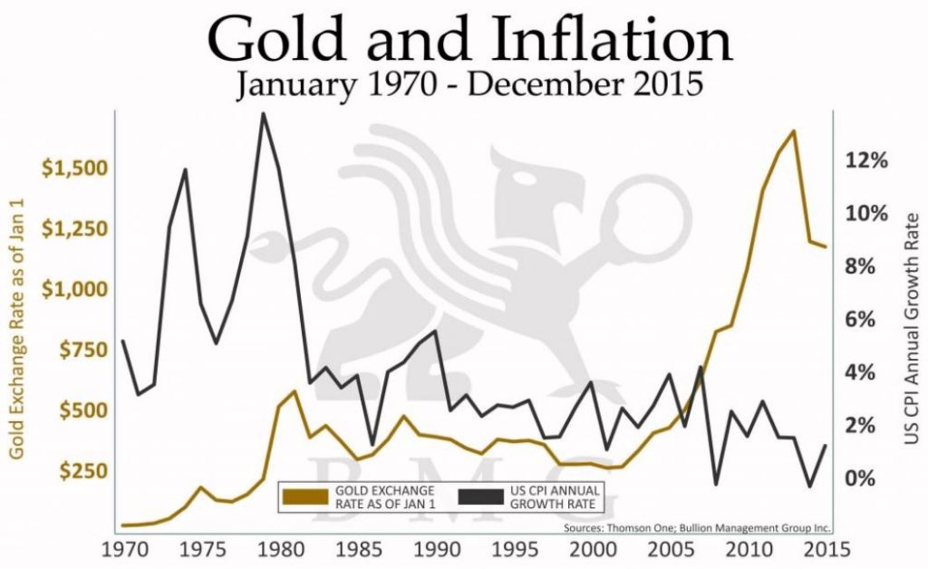 gold-and-inflation-1970-2015