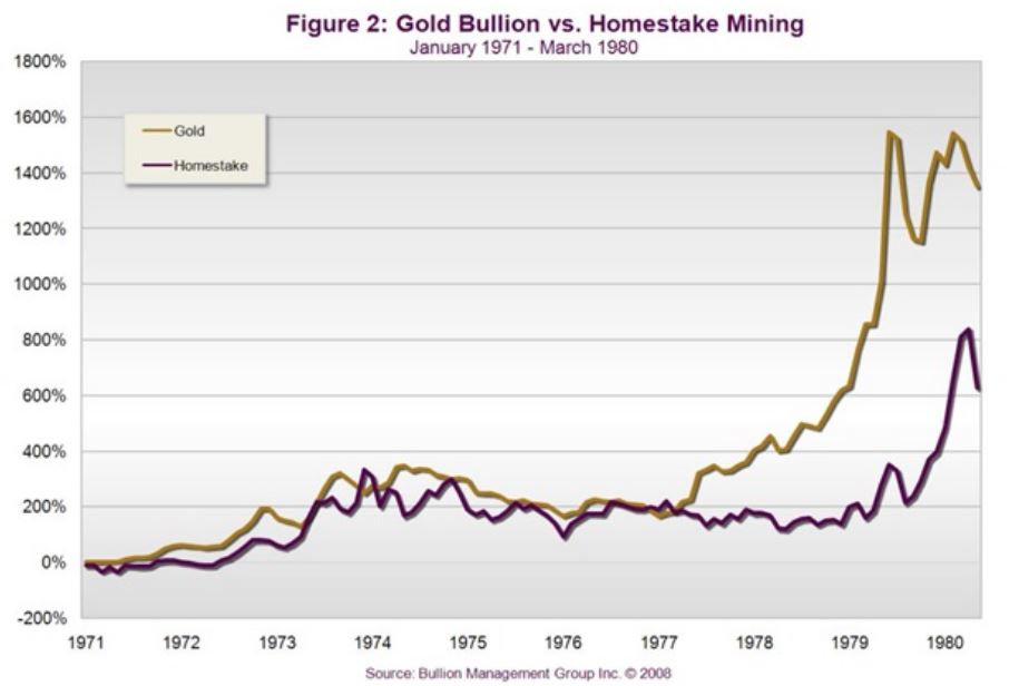 gold-bullion-vs-homestake-mining