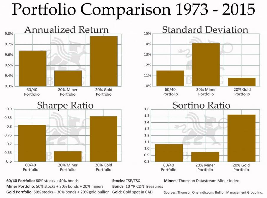 portfolio-comparison
