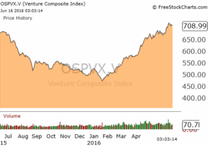 TSX Venture Exchange Composite Index Chart