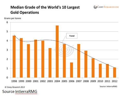 median-grade